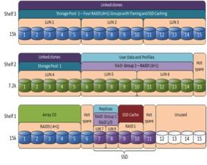 VDI layout